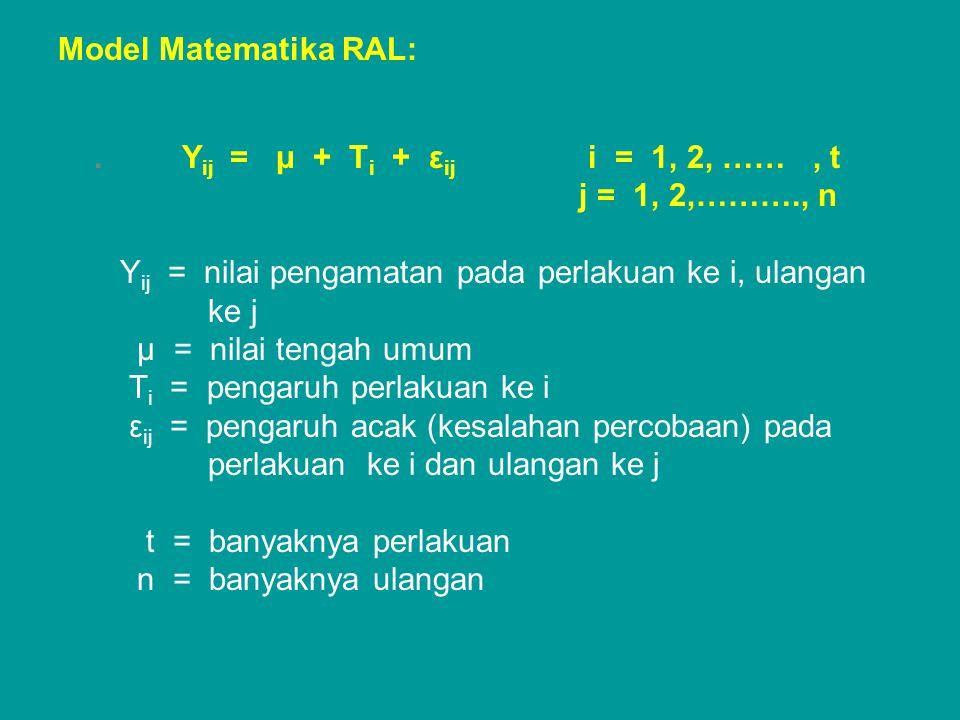 Model Matematika RAL:. Y ij = μ + Τ i + ε ij i = 1, 2, ……, t j = 1, 2,………., n Y ij = nilai pengamatan pada perlakuan ke i, ulangan ke j μ = nilai teng