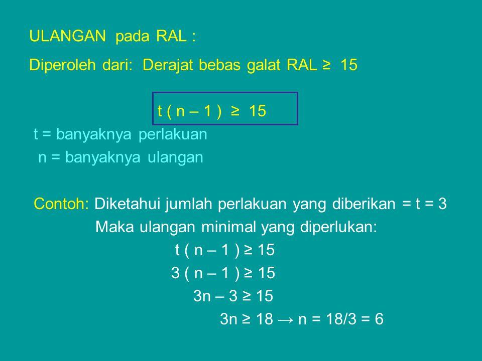 Cara Pengacakan RAL secara acak lengkap Misalnya: Perlakuan A, B, C, D, E dan F Ulangan 4 kali A 1, A 2, A 3, A 4 B 1, B 2, B 3, B 4 dst diperoleh: 6 x 4 = 24 satuan percobaan C3C3 B1B1 D2D2 A4A4 E2E2 A1A1 D1D1 F3F3 A2A2 C1C1 F1F1 B3B3 B2B2 F4F4 E3E3 D3D3 B4B4 C2C2 A3A3 D4D4 F2F2 E1E1 C4C4 E4E4