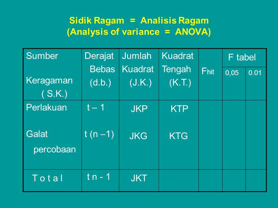 Sidik Ragam = Analisis Ragam (Analysis of variance = ANOVA) Sumber Keragaman ( S.K.) Derajat Bebas (d.b.) Jumlah Kuadrat (J.K.) Kuadrat Tengah (K.T.)
