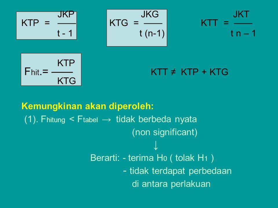 JKP JKG JKT KTP = —— KTG = —— KTT = —— t - 1 t (n-1) t n – 1 KTP F hit.= —— KTT ≠ KTP + KTG KTG Kemungkinan akan diperoleh: (1). F hitung < F tabel →