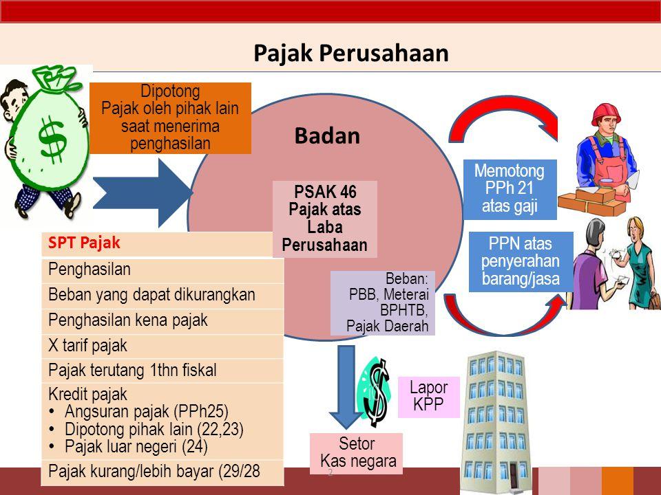 Badan SPT Pajak Penghasilan Beban yang dapat dikurangkan Penghasilan kena pajak X tarif pajak Pajak terutang 1thn fiskal Kredit pajak Angsuran pajak (PPh25) Dipotong pihak lain (22,23) Pajak luar negeri (24) Pajak kurang/lebih bayar (29/28 Pajak Perusahaan Memotong PPh 21 atas gaji Dipotong Pajak oleh pihak lain saat menerima penghasilan PPN atas penyerahan barang/jasa Beban: PBB, Meterai BPHTB, Pajak Daerah Setor Kas negara Lapor KPP 2 PSAK 46 Pajak atas Laba Perusahaan