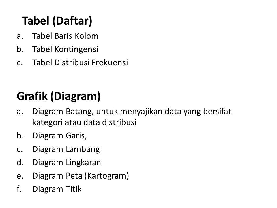 Penyajian Data TABEL GRAFIK