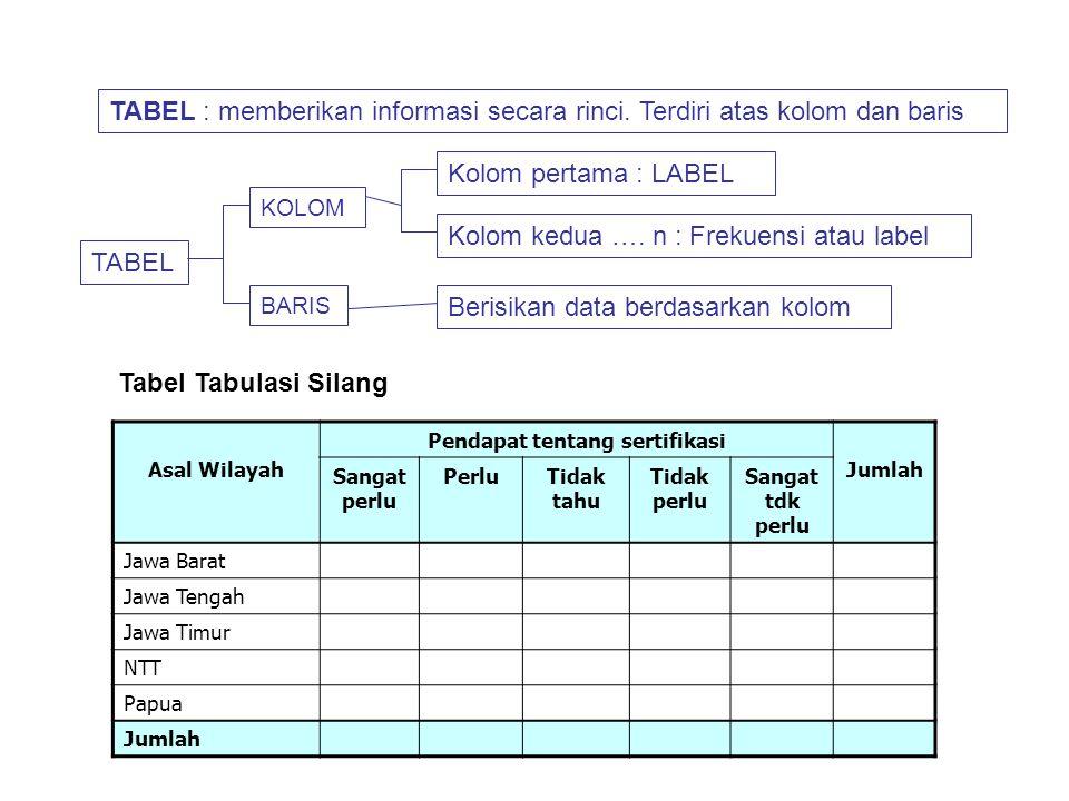 Tabel (Daftar) a.Tabel Baris Kolom b.Tabel Kontingensi c.Tabel Distribusi Frekuensi Grafik (Diagram) a.Diagram Batang, untuk menyajikan data yang bers