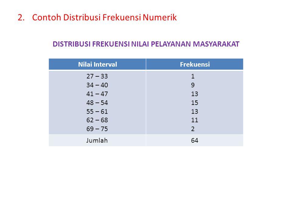 1.Contoh distribusi Frekuensi Kategorik DISTRIBUSI FREKUENSI PESERTA DIKLAT PENJENJANGAN Sumber : LAN RI 1998 PERKIRAAN PERTAMBAHAN ANGKATAN KERJA DAN