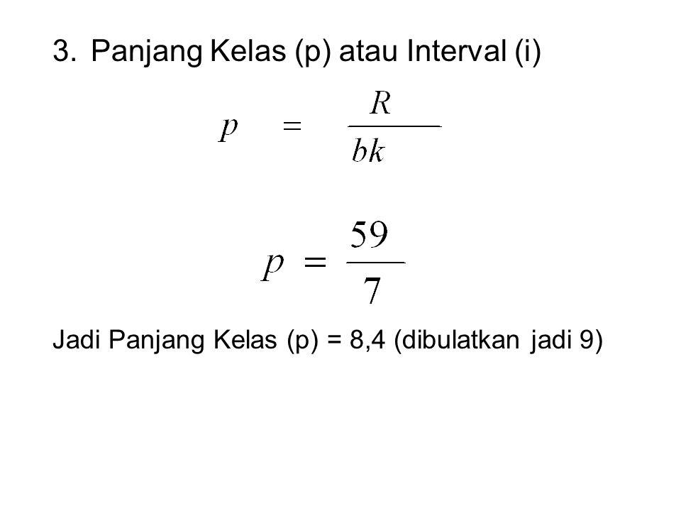 1.Rentang (Range) R = Skor Terbesar – Skor Terkecil R = 95 – 36 R = 59 2.Banyaknya Kelas (bk) Menunjukkan jumlah interval kelas yang diperlukan untuk