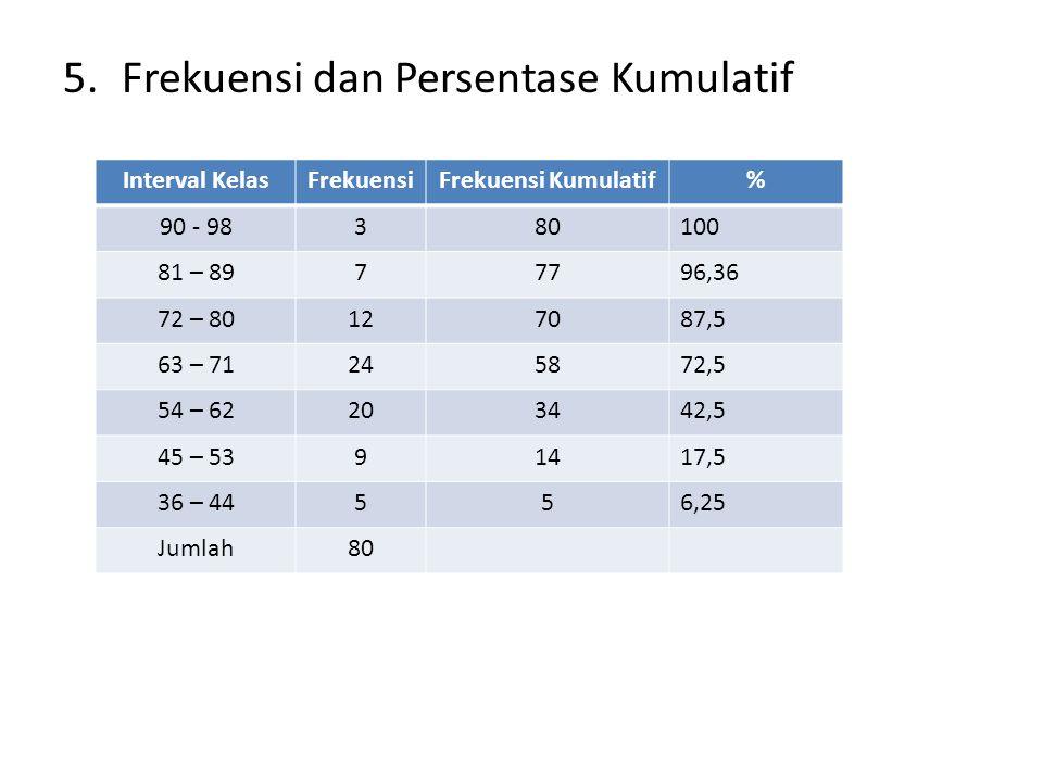 4.Interval Kelas Bilangan Awal sebaiknya adalah kelipatan dari panjang kelas dan harus sama atau lebih kecil dari skor terkecil. p = 9, maka dipakai b