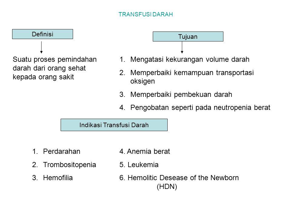 TRANSFUSI DARAH Definisi Suatu proses pemindahan darah dari orang sehat kepada orang sakit Tujuan 1.Mengatasi kekurangan volume darah 2.Memperbaiki ke