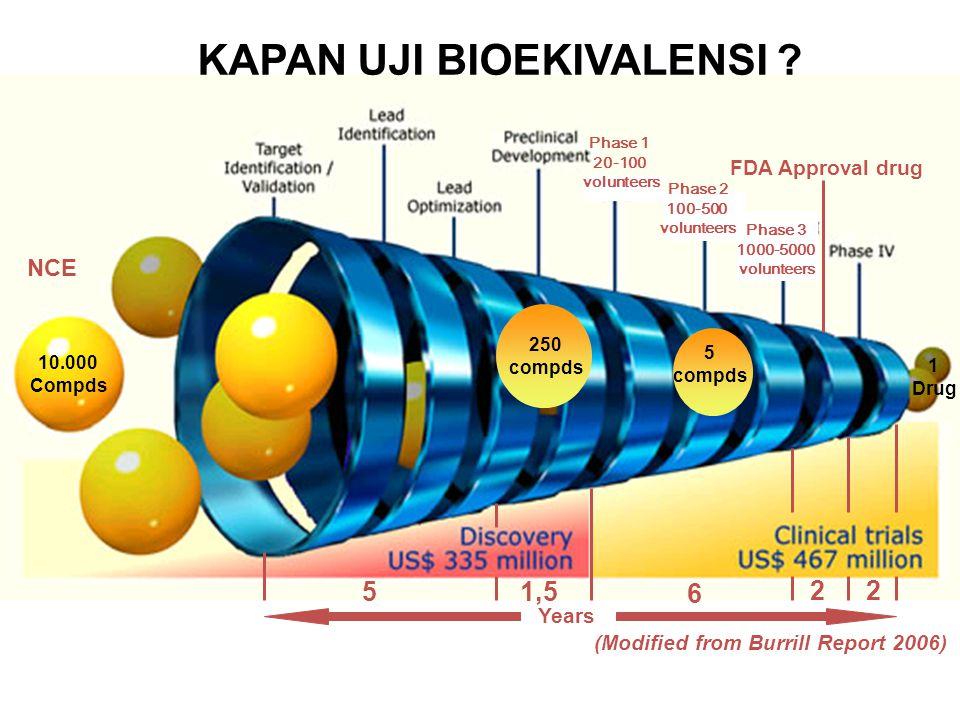 1902 Kandungan dan Keseragaman API 1940 Kemurnian API 1945 Ketersediaan Fisiologi Persyaratan in vitro / disolusi 1948 Ketersediaan sirkulasi sistemik 1960 PERKEMBANGAN KUALITAS PRODUK OBAT (1)