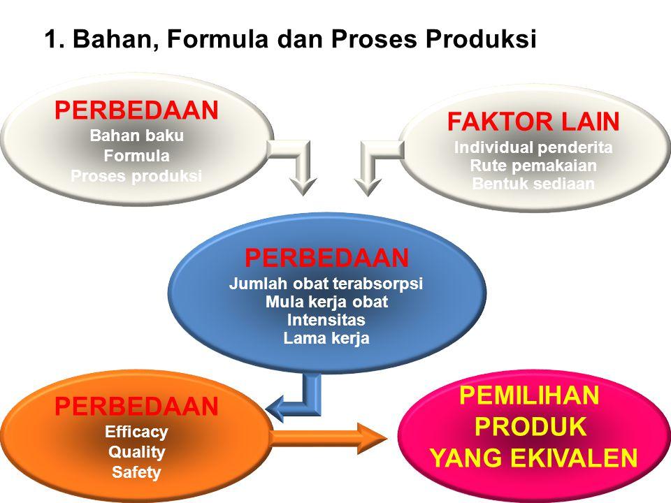 1. Bahan, Formula dan Proses Produksi FAKTOR LAIN Individual penderita Rute pemakaian Bentuk sediaan PERBEDAAN Jumlah obat terabsorpsi Mula kerja obat