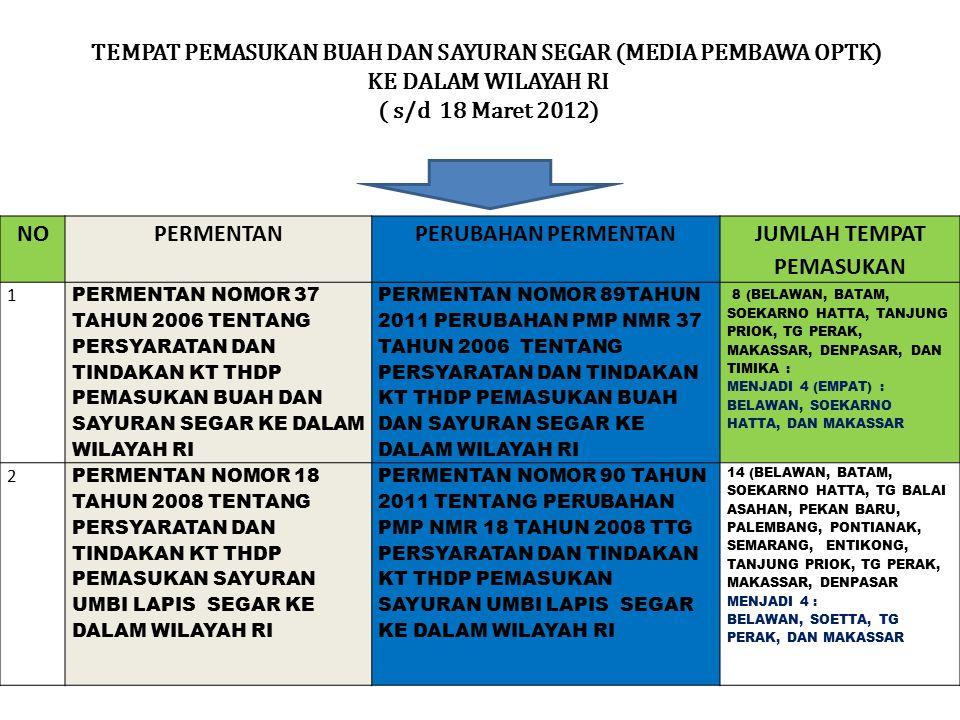 TEMPAT PEMASUKAN BUAH DAN SAYURAN SEGAR (MEDIA PEMBAWA OPTK) KE DALAM WILAYAH RI ( s/d 18 Maret 2012) NOPERMENTANPERUBAHAN PERMENTAN JUMLAH TEMPAT PEM