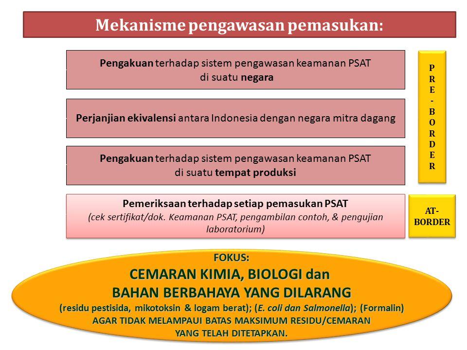 Mekanisme pengawasan pemasukan: FOKUS: CEMARAN KIMIA, BIOLOGI dan BAHAN BERBAHAYA YANG DILARANG (residu pestisida, mikotoksin & logam berat); (E. coli