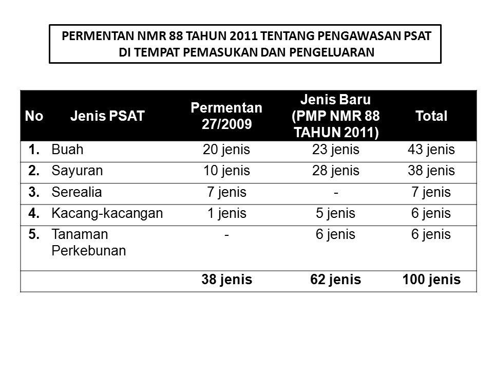 NoJenis PSAT Permentan 27/2009 Jenis Baru (PMP NMR 88 TAHUN 2011) Total 1.Buah20 jenis23 jenis43 jenis 2.Sayuran10 jenis28 jenis38 jenis 3.Serealia7 j