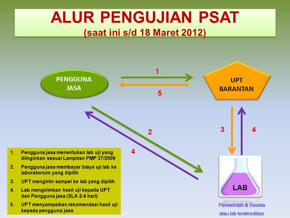 ALUR PENGUJIAN PSAT (saat ini s/d 18 Maret 2012) UPT BARANTAN PENGGUNA JASA LAB 1 2 34 4 5 1.Pengguna jasa menentukan lab uji yang diinginkan sesuai L