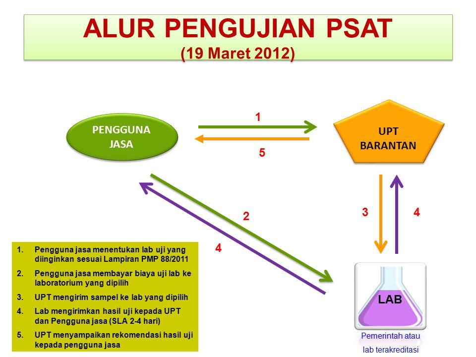 ALUR PENGUJIAN PSAT (19 Maret 2012) UPT BARANTAN PENGGUNA JASA LAB 1 2 34 4 5 1.Pengguna jasa menentukan lab uji yang diinginkan sesuai Lampiran PMP 8