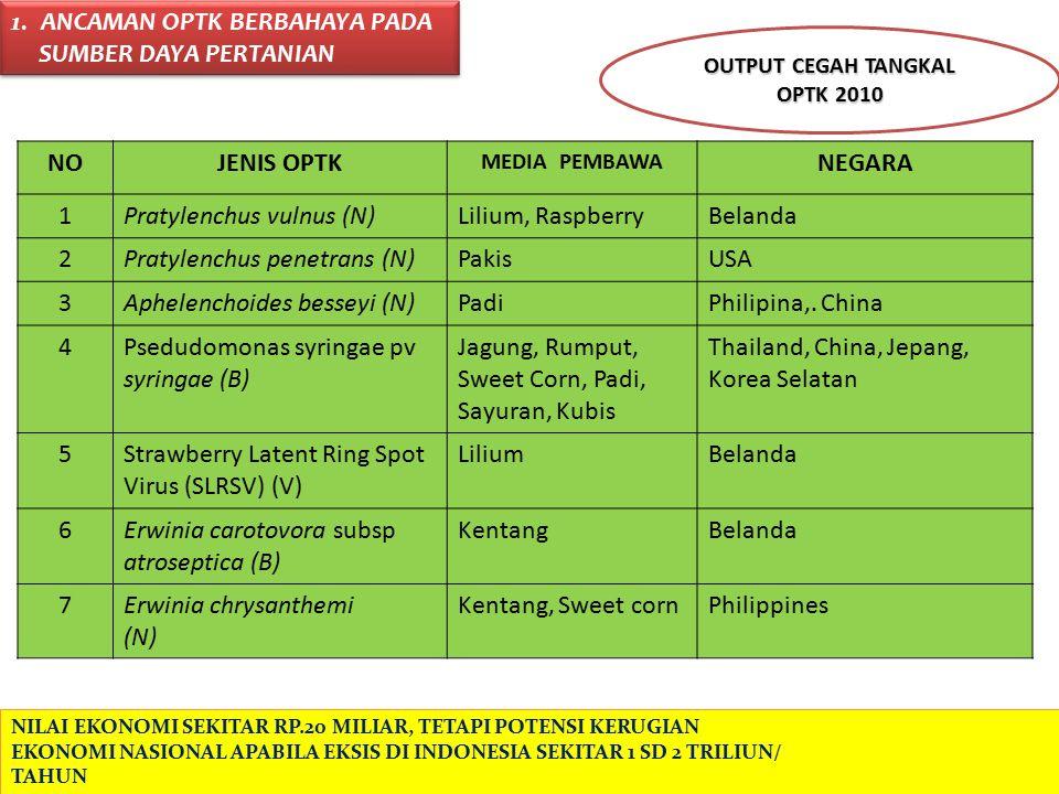 TEMPAT PEMASUKAN BUAH DAN SAYURAN SEGAR (MEDIA PEMBAWA OPTK) KE DALAM WILAYAH RI s/d 18 Maret 2012).