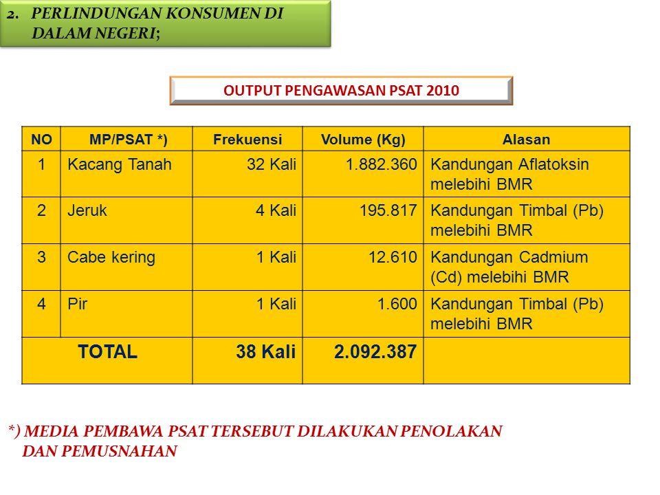 NO MP/PSAT *)FrekuensiVolume (Kg)Alasan 1Kacang Tanah32 Kali1.882.360Kandungan Aflatoksin melebihi BMR 2Jeruk4 Kali195.817Kandungan Timbal (Pb) melebi