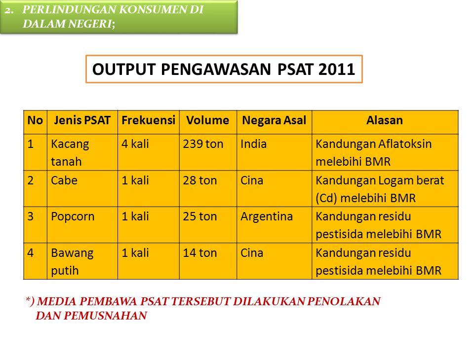NoJenis PSATFrekuensiVolumeNegara AsalAlasan 1 Kacang tanah 4 kali239 tonIndia Kandungan Aflatoksin melebihi BMR 2Cabe1 kali28 tonCina Kandungan Logam