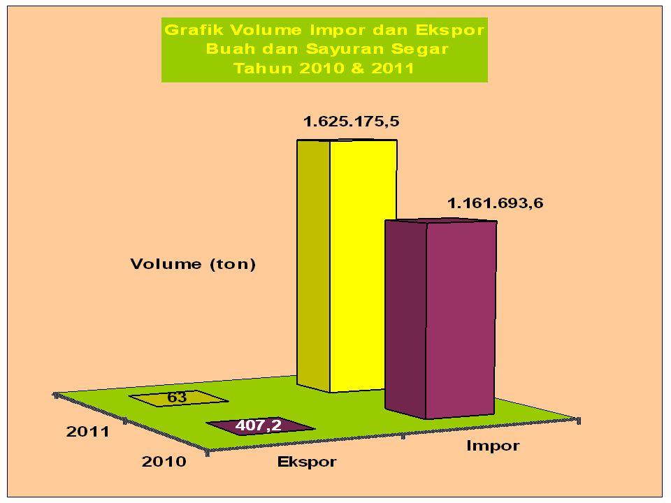 IMPOR PRODUK HORTIKULTURA 2010 - 2011 IMPOR PRODUK HORTIKULTURA 2010 - 2011 3.