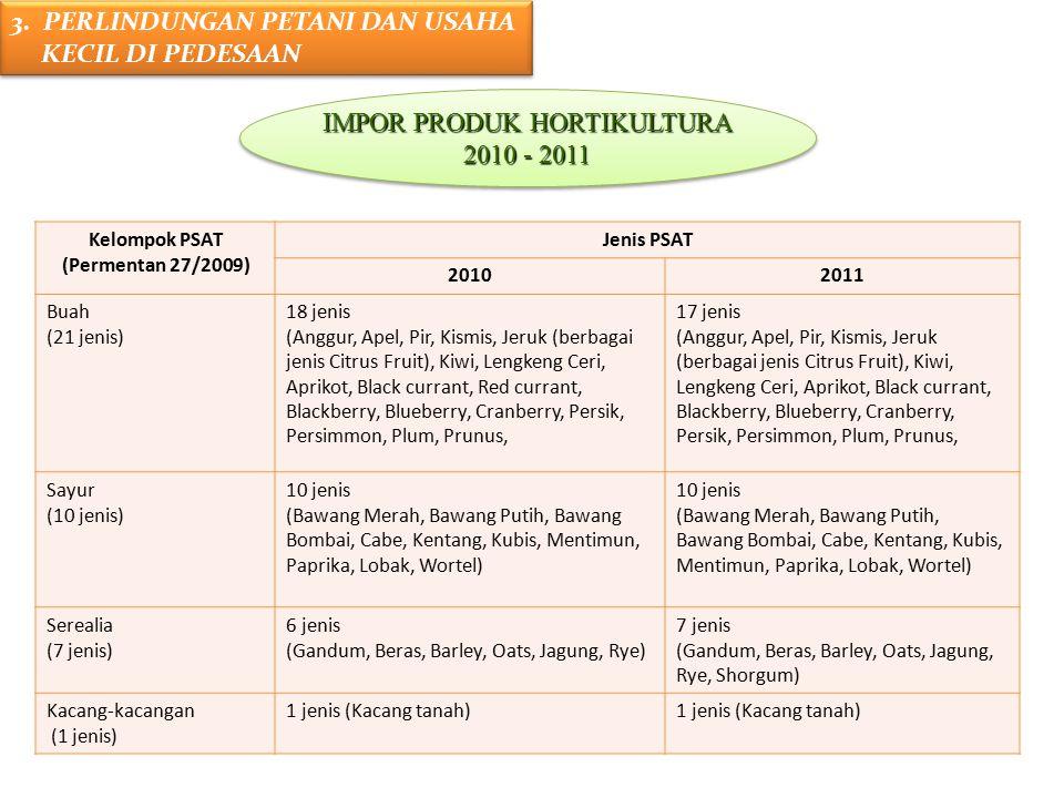 IMPOR PRODUK HORTIKULTURA 2010 - 2011 IMPOR PRODUK HORTIKULTURA 2010 - 2011 3. PERLINDUNGAN PETANI DAN USAHA KECIL DI PEDESAAN 3. PERLINDUNGAN PETANI