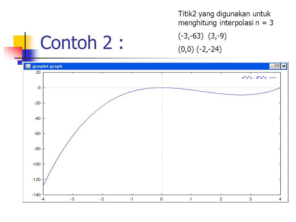Contoh 2 : Titik2 yang digunakan untuk menghitung interpolasi n = 3 (-3,-63) (3,-9) (0,0) (-2,-24)