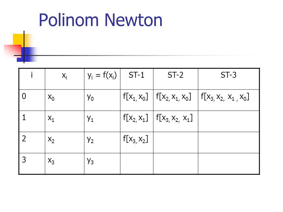 Polinom Newton ixixi y i = f(x i )ST-1ST-2ST-3 0x0x0 y0y0 f[x 1, x 0 ]f[x 2, x 1, x 0 ]f[x 3, x 2, x 1, x 0 ] 1x1x1 y1y1 f[x 2, x 1 ]f[x 3, x 2, x 1 ]