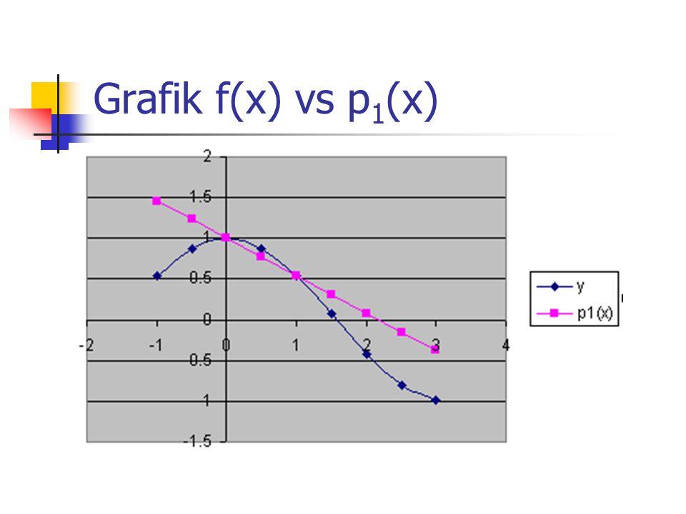 Grafik f(x) vs p 1 (x)