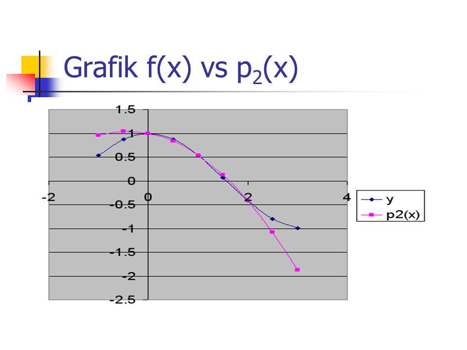 Grafik f(x) vs p 2 (x)