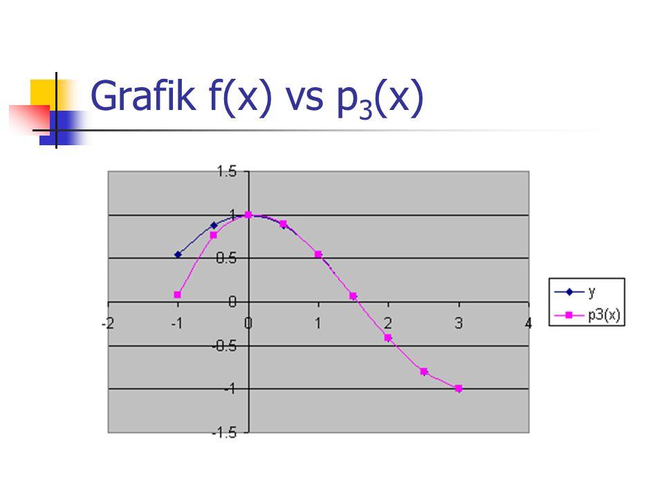 Grafik f(x) vs p 3 (x)