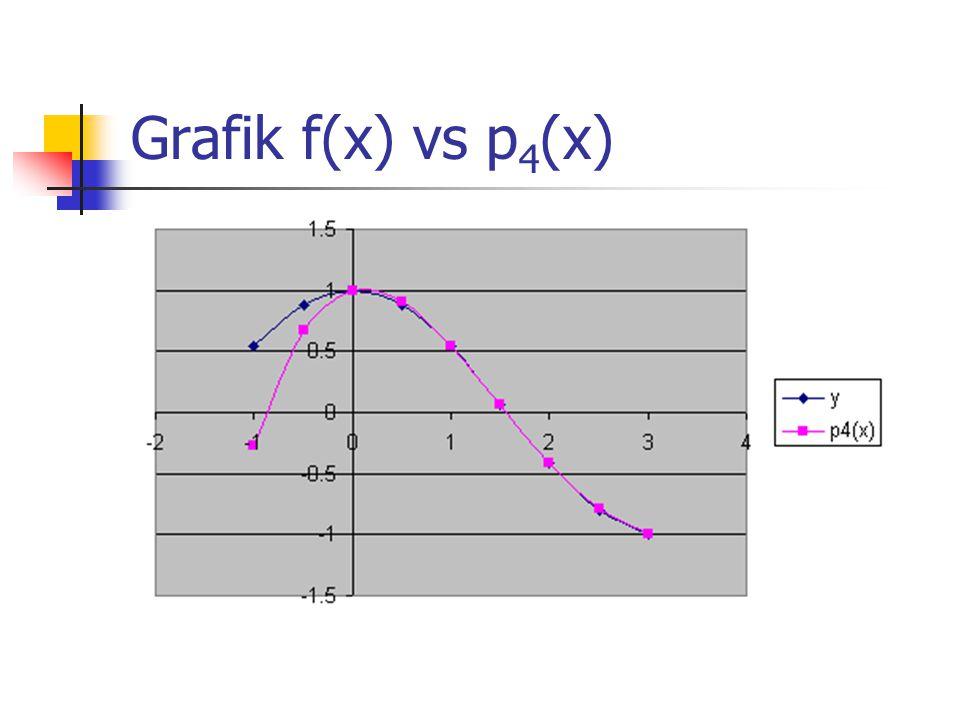 Grafik f(x) vs p 4 (x)