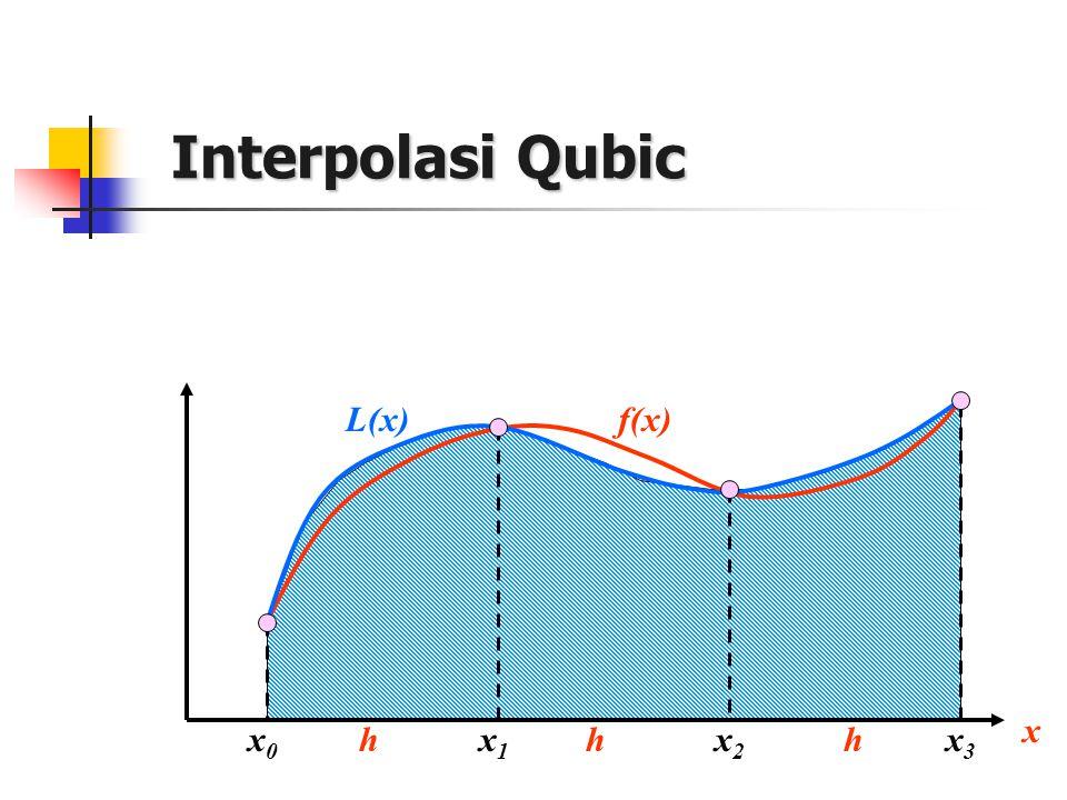 Interpolasi Qubic x0x0 x1x1 x f(x) x2x2 hh L(x) x3x3 h