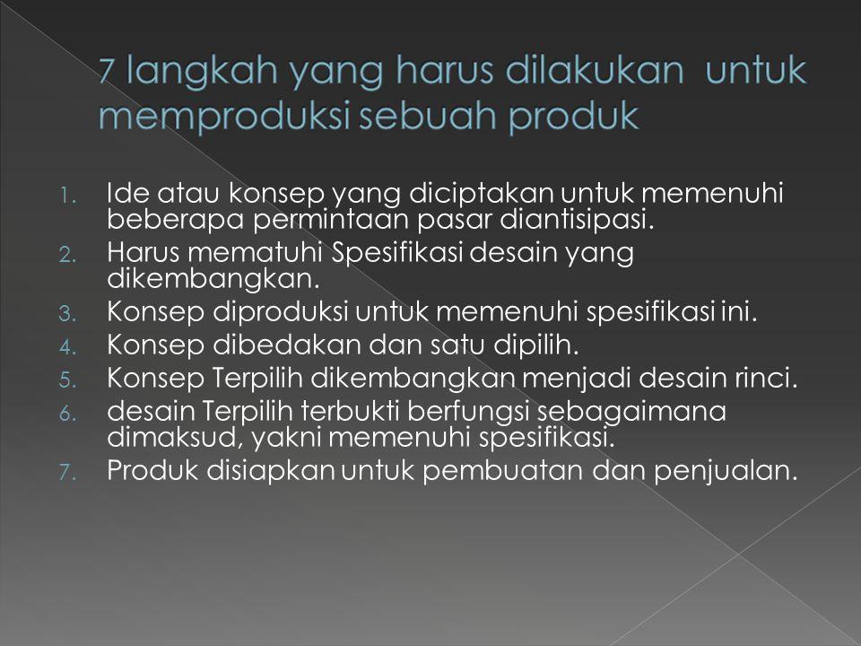1. Ide atau konsep yang diciptakan untuk memenuhi beberapa permintaan pasar diantisipasi. 2. Harus mematuhi Spesifikasi desain yang dikembangkan. 3. K