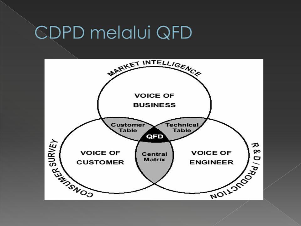 1.Suara bisnis (VOB): VOB berkaitan dengan persyaratan organisasi dan keterbatasan sumber daya.