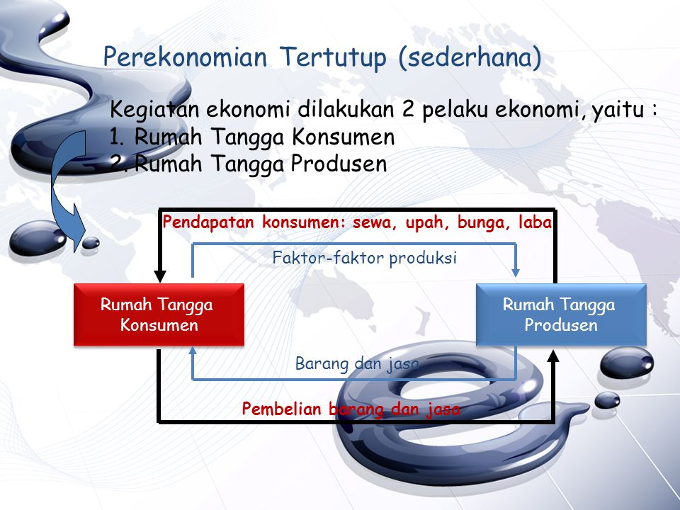 Perekonomian Tertutup (sederhana) Kegiatan ekonomi dilakukan 2 pelaku ekonomi, yaitu : 1.Rumah Tangga Konsumen 2.Rumah Tangga Produsen Rumah Tangga Ko