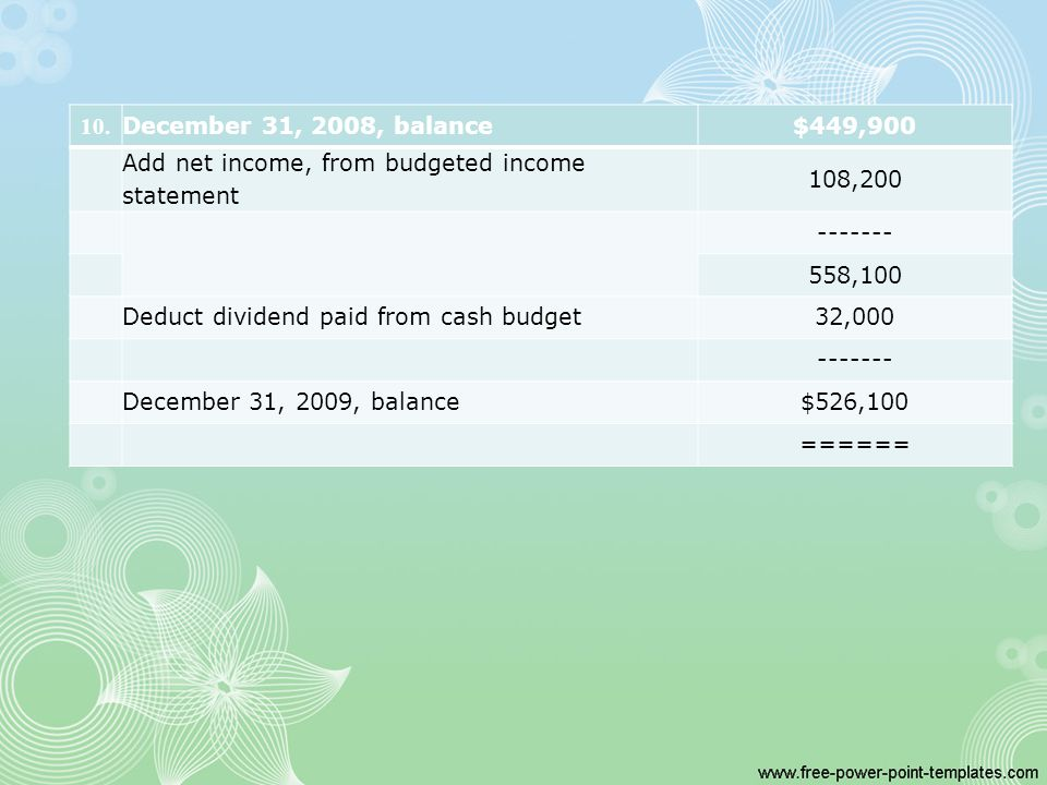 10. December 31, 2008, balance$449,900 Add net income, from budgeted income statement 108,200 ------- 558,100 Deduct dividend paid from cash budget32,