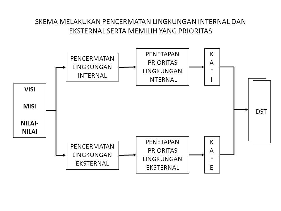 SKEMA MELAKUKAN PENCERMATAN LINGKUNGAN INTERNAL DAN EKSTERNAL SERTA MEMILIH YANG PRIORITAS VISI MISI NILAI- NILAI PENCERMATAN LINGKUNGAN INTERNAL PENCERMATAN LINGKUNGAN EKSTERNAL PENETAPAN PRIORITAS LINGKUNGAN INTERNAL PENETAPAN PRIORITAS LINGKUNGAN EKSTERNAL KAFIKAFI KAFEKAFE DST