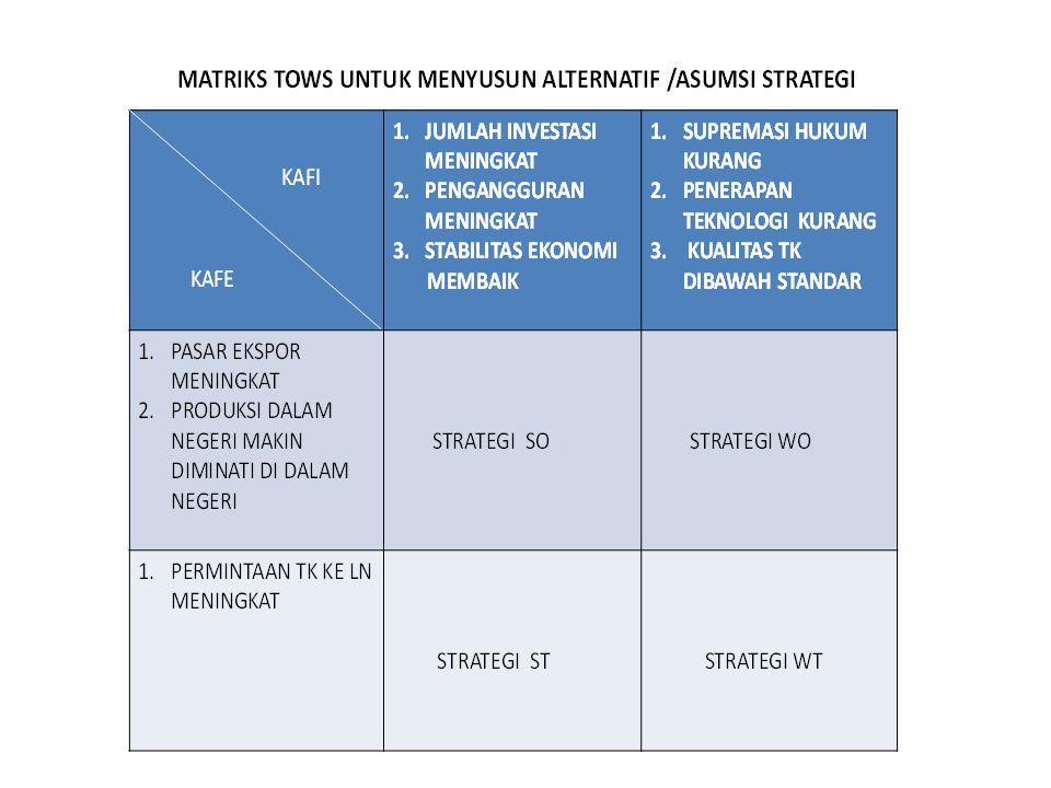 MENYUSUN PRIORITAS ALTERNATIF (ASUMSI) STRATEJI UNTUK MENEMUKAN FAKTOR KUNCI KEBERHASILAN / CRITICAL SUCCESS FACTORS