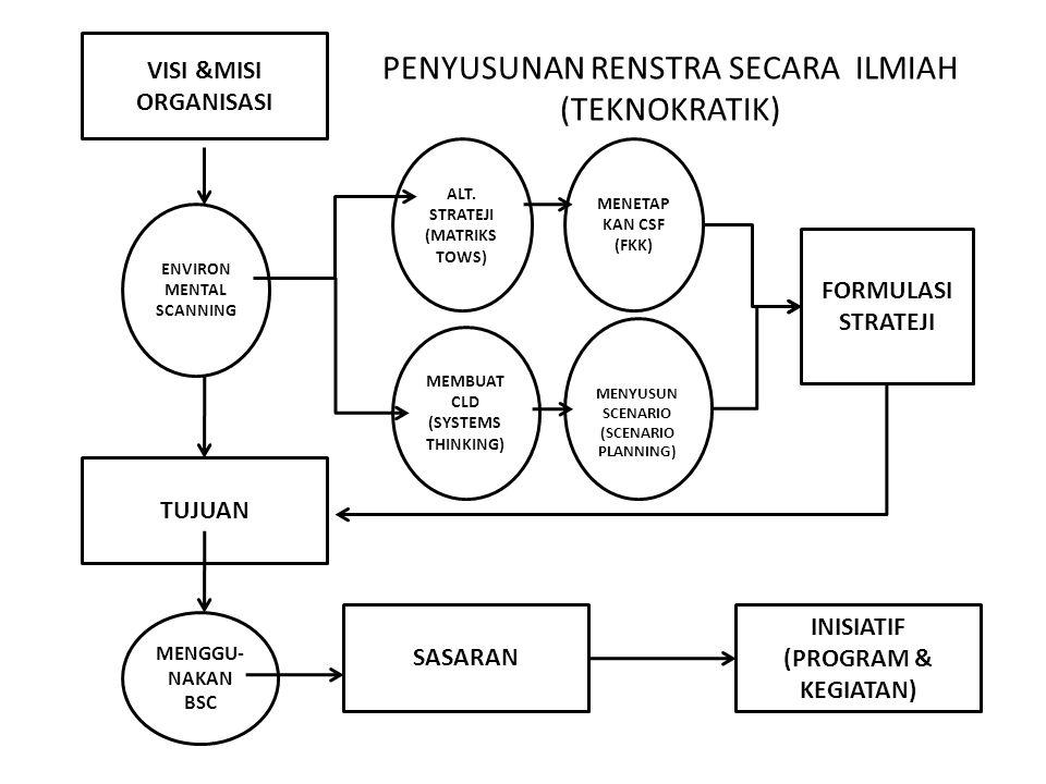 VISI & MISI K/L SASARAN TUJUAN MENETAP KAN CSF (FKK) MENYUSUN SCENARIO (SCENARIO PLANNING) ENVIRON- MENTAL SCANNING (SWOT) FORMULASI STRATEJI MEMBUAT CLD (SYSTEMS THINKING) PROGRAM & KEGIATAN ALT.