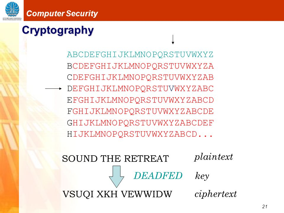 21 Computer Security Cryptography ABCDEFGHIJKLMNOPQRSTUVWXYZ BCDEFGHIJKLMNOPQRSTUVWXYZA CDEFGHIJKLMNOPQRSTUVWXYZAB DEFGHIJKLMNOPQRSTUVWXYZABC EFGHIJKL