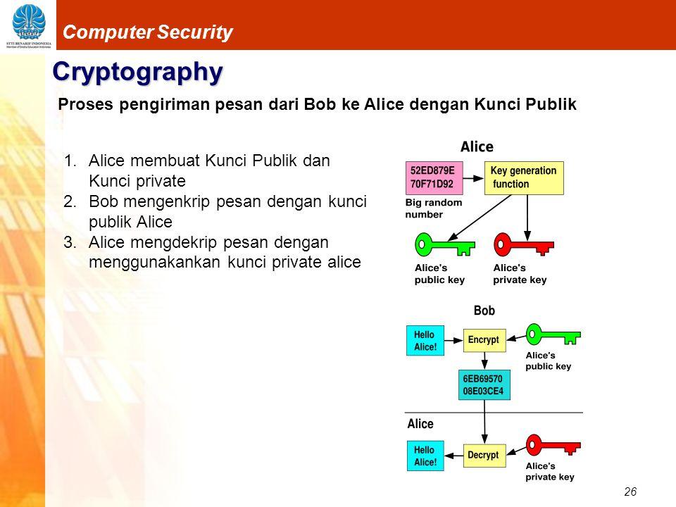 26 Computer Security Cryptography 1.Alice membuat Kunci Publik dan Kunci private 2.Bob mengenkrip pesan dengan kunci publik Alice 3.Alice mengdekrip p