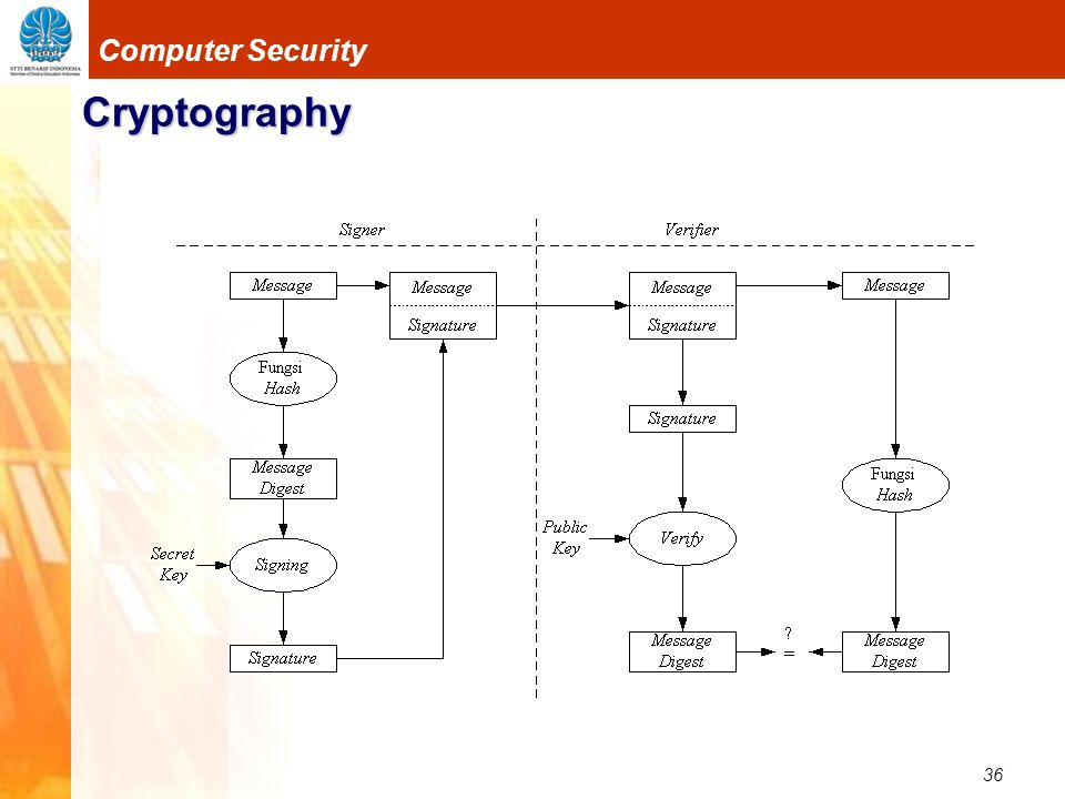 36 Computer Security Cryptography