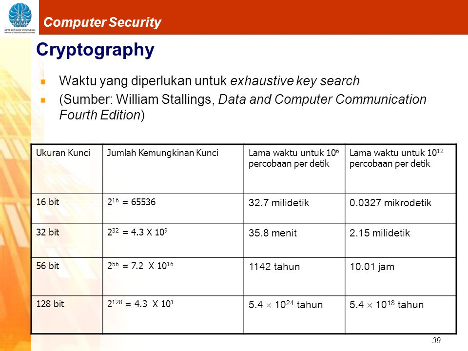 39 Computer Security Cryptography Waktu yang diperlukan untuk exhaustive key search (Sumber: William Stallings, Data and Computer Communication Fourth