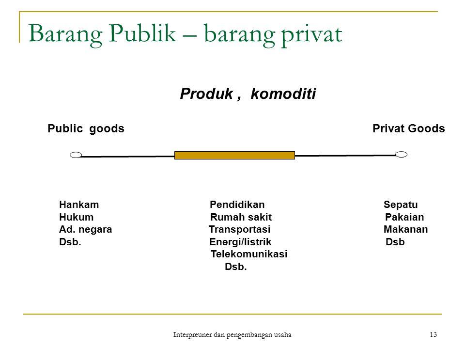 Interpreuner dan pengembangan usaha 13 Barang Publik – barang privat Produk, komoditi Public goods Privat Goods Hankam Pendidikan Sepatu Hukum Rumah s