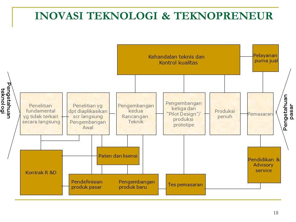 18 INOVASI TEKNOLOGI & TEKNOPRENEUR Pengetahuan teknologi Penelitian fundamental yg tidak terkait secara langsung Penelitian yg dpt diaplikasikan scr
