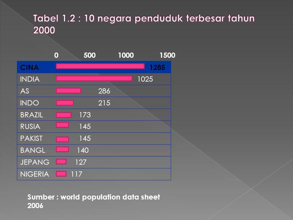 CINA 1285 INDIA 1025 AS286 INDO215 BRAZIL 173 RUSIA 145 PAKIST 145 BANGL 140 JEPANG 127 NIGERIA 117 050010001500 Sumber : world population data sheet 2006