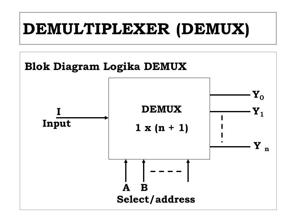 DEMULTIPLEXER (DEMUX) Blok Diagram Logika DEMUX DEMUX 1 x (n + 1) I Input Select/address BA Y0Y0 Y1Y1 Y n