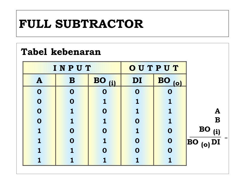 FULL SUBTRACTOR Tabel kebenaran I N P U TO U T P U T ABBO (i) DIBO (o) 0000111100001111 0011001100110011 0101010101010101 0110100101101001 01110001011