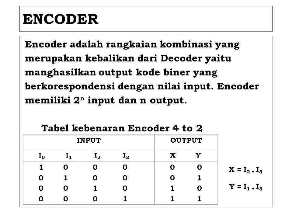ENCODER Encoder adalah rangkaian kombinasi yang merupakan kebalikan dari Decoder yaitu manghasilkan output kode biner yang berkorespondensi dengan nil
