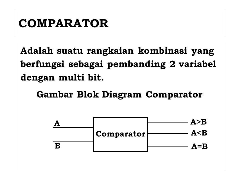 COMPARATOR Adalah suatu rangkaian kombinasi yang berfungsi sebagai pembanding 2 variabel dengan multi bit. Gambar Blok Diagram Comparator Comparator A