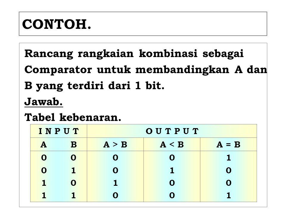 CONTOH. Rancang rangkaian kombinasi sebagai Comparator untuk membandingkan A dan B yang terdiri dari 1 bit. Jawab. Tabel kebenaran. I N P U TO U T P U