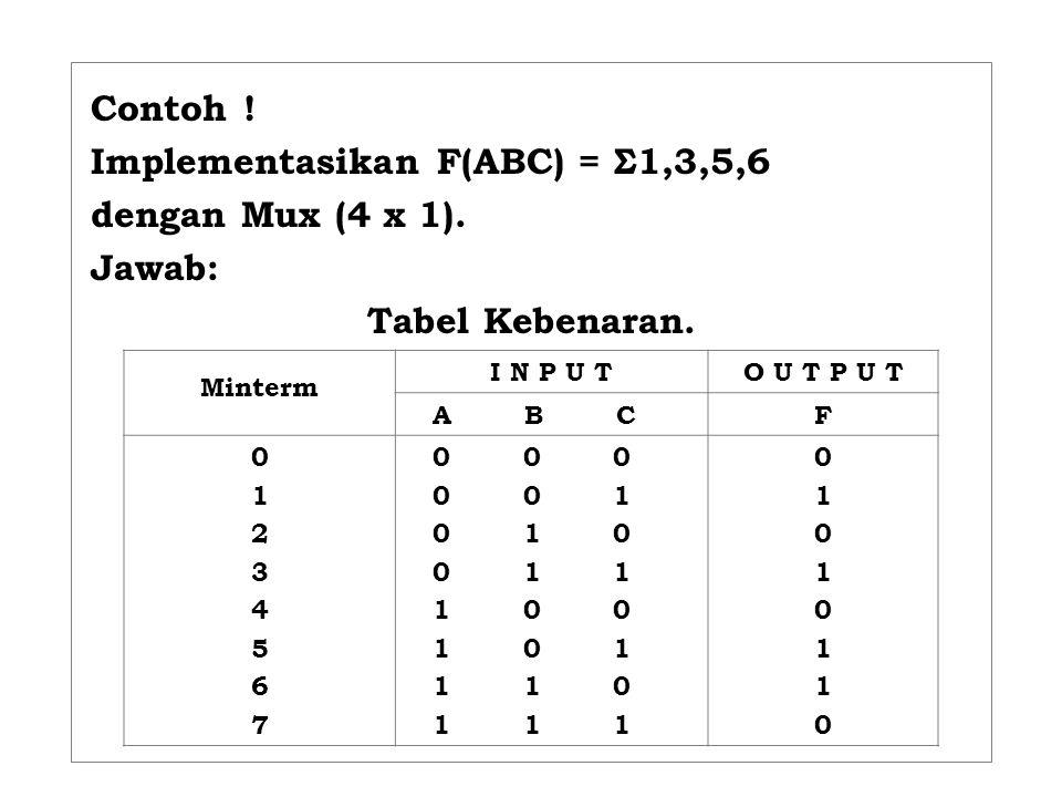 Contoh ! Implementasikan F(ABC) = Σ1,3,5,6 dengan Mux (4 x 1). Jawab: Tabel Kebenaran. Minterm I N P U TO U T P U T A B CF 0123456701234567 0 0 0 0 0